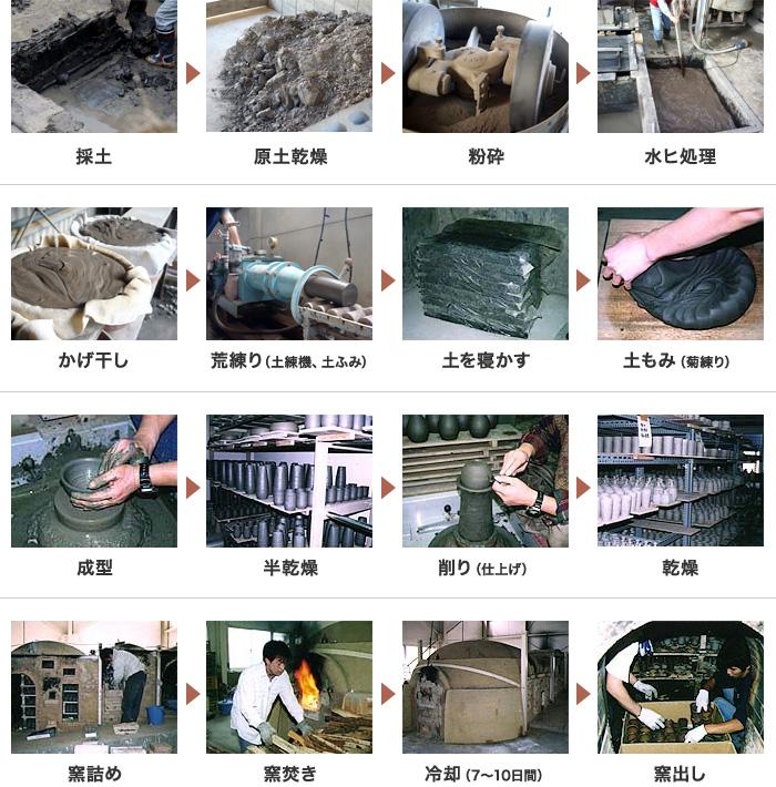 備前焼の製作工程